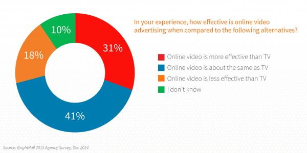 Online-Videowerbung ist im Mainstream angekommen